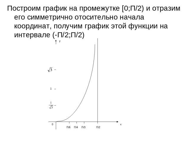 Построим график на промежутке [0;П/2) и отразим его симметрично отосительно начала координат, получим график этой функции на интервале (-П/2;П/2) у х 1 П/6 П/4 П/3 П/2 0