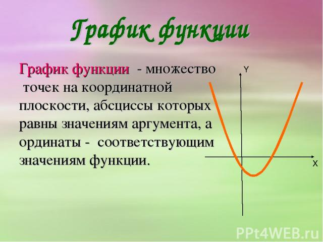 График функции - множество точек на координатной плоскости, абсциссы которых равны значениям аргумента, а ординаты - соответствующим значениям функции. X Y