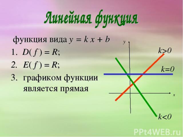 функция вида y = k х + b 1. D( f ) = R; E( f ) = R; графиком функции является прямая k>0 k