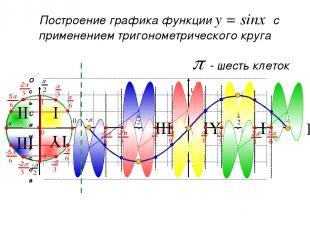 p - три клетки Создание шаблона графика функции y = sinx Ось синусов sin0 = 0 si