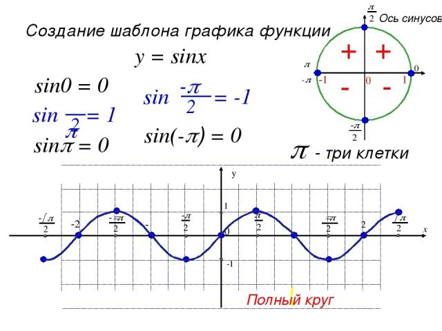 Основные свойства функции у=sinx Область определения - множество R всех действительных чисел Множество значений - отрезок [-1; 1] Периодическая , Т=2π Нечётная , график симметричен относительно начала координат Нули функции: У=0 при х=πk, k ϵ Z x y …