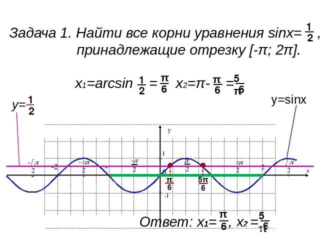 Задача 2. Найти все решения неравенства sinx< , принадлежащие отрезку [-π; 2π]. 1 2 у=sinх у= 1 2 π 6 5π 6 IIIIIIIIIIIIIIIIIIIIIIIIIIIII IIIIIIIIIIIIIIIIIIIIIIIIIIIII хϵ [-π; ) ( ;2π] π 6 6 5π Ответ: x y