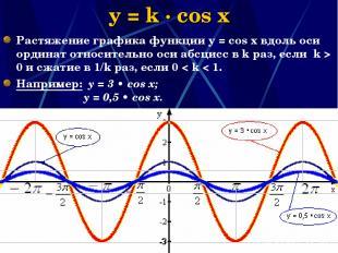 Наумова Ирина Михайловна * y = k · cos x Растяжение графика функции у = соs x вд