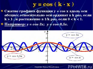 Наумова Ирина Михайловна * y = cos ( k · x ) Сжатие графика функции y = cos x вд