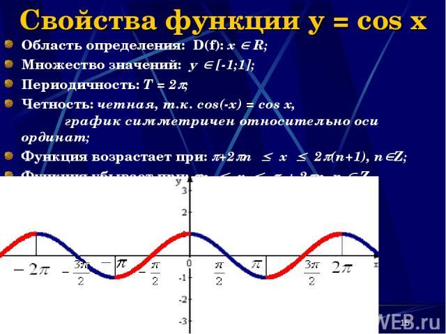 Наумова Ирина Михайловна * Свойства функции y = cos x Область определения: D(f): х R; Множество значений: у [-1;1]; Периодичность: Т = 2 ; Четность: четная, т.к. cos(-x) = cos x, график симметричен относительно оси ординат; Функция возрастает при: +…