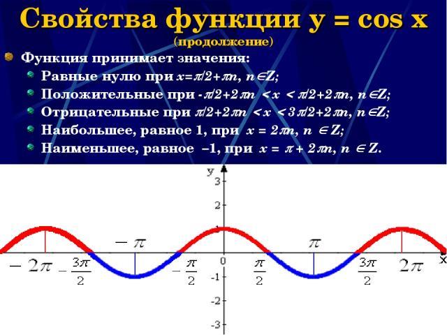 Наумова Ирина Михайловна * Свойства функции y = cos x (продолжение) Функция принимает значения: Равные нулю при х= /2+ n, n Z; Положительные при - /2+2 n x /2+2 n, n Z; Отрицательные при /2+2 n x 3 /2+2 n, n Z; Наибольшее, равное 1, при x = 2 n, n Z…