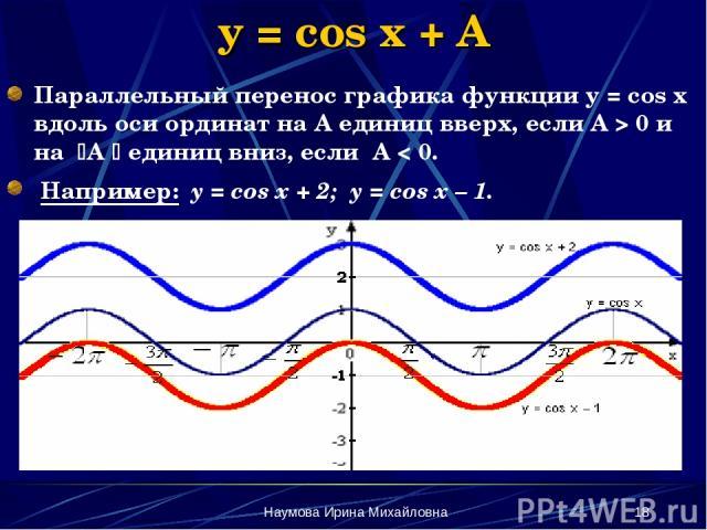 Наумова Ирина Михайловна * y = cos x + A Параллельный перенос графика функции у = соs x вдоль оси ординат на А единиц вверх, если А > 0 и на А единиц вниз, если А < 0. Например: y = cos x + 2; y = cos x – 1. Наумова Ирина Михайловна