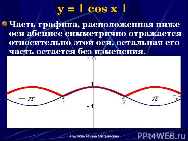 Наумова Ирина Михайловна * y = | cos x | Часть графика, расположенная ниже оси абсцисс симметрично отражается относительно этой оси, остальная его часть остается без изменения. Наумова Ирина Михайловна