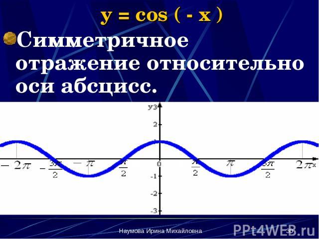 Наумова Ирина Михайловна * y = cos ( - x ) Симметричное отражение относительно оси абсцисс. Наумова Ирина Михайловна