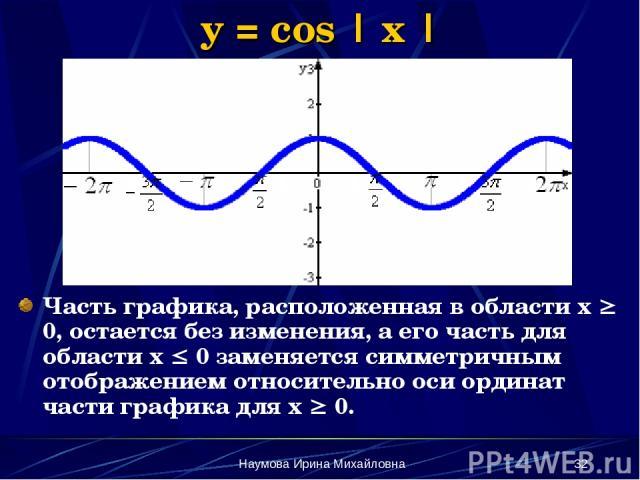 Наумова Ирина Михайловна * y = cos | x | Часть графика, расположенная в области х 0, остается без изменения, а его часть для области х 0 заменяется симметричным отображением относительно оси ординат части графика для х 0. Наумова Ирина Михайловна
