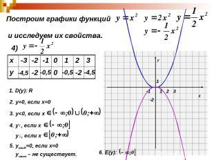 Построим графики функций и исследуем их свойства. 4) -4,5 -2 -0,5 0 -0,5 -2 -4,5