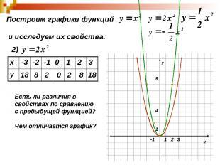 Построим графики функций и исследуем их свойства. 2) 18 8 2 0 2 8 18 Есть ли раз