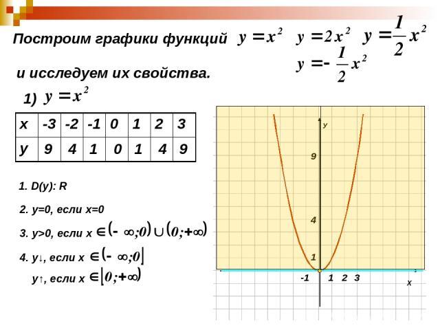 Построим графики функций и исследуем их свойства. 1) 9 4 1 0 1 4 9 1. D(y): R 2. у=0, если х=0 3. у>0, если х 4. у↓, если х у↑, если х х -3 -2 -1 0 1 2 3 у