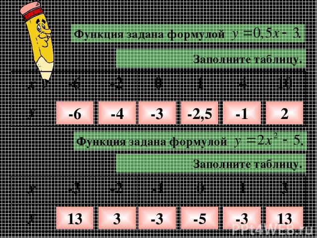Заполните таблицу. -6 -4 -3 -2,5 -1 2 Заполните таблицу. 13 3 -3 -5 -3 13 x -6 -2 0 1 4 10 y x -3 -2 -1 0 1 3 y