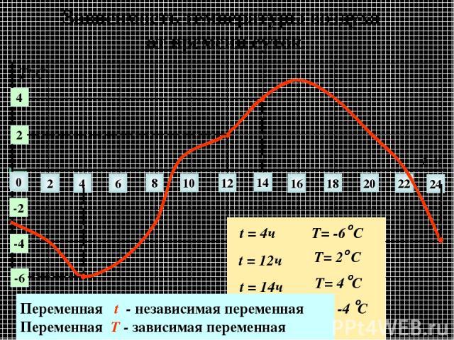 Зависимость температуры воздуха от времени суток 0 2 4 6 8 10 12 14 22 24 16 18 20 t, ч 2 4 -2 -6 -4 Т0,С Переменная t - независимая переменная Переменная T - зависимая переменная