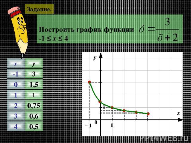 Задание. -1 0 1 2 3 4 x y 1 0,75 0,6 0,5 3 1,5