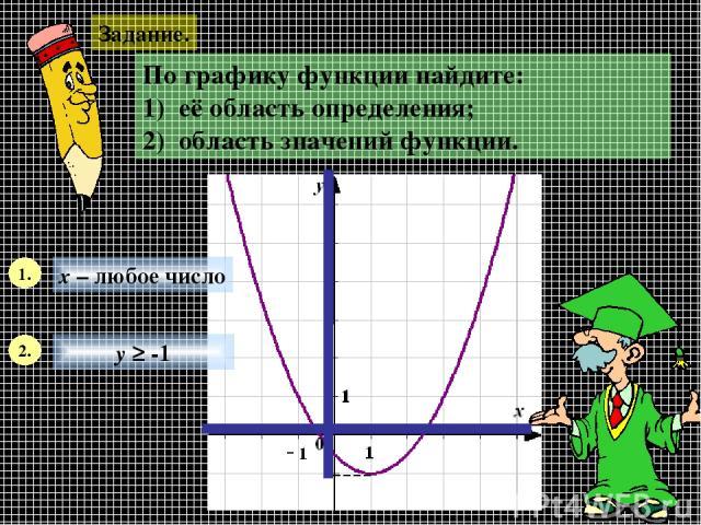 Задание. По графику функции найдите: 1) её область определения; 2) область значений функции. 1. х – любое число 2. у ≥ -1
