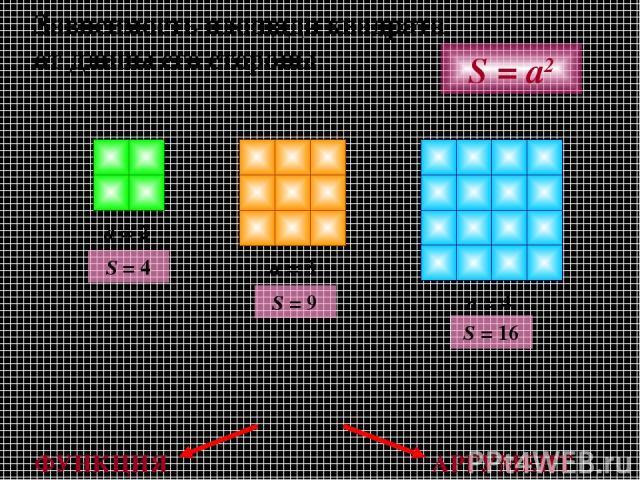Зависимость площади квадрата от длины его стороны a = 2 a = 3 a = 4 S = a2 S = 4 S = 9 S = 16 ФУНКЦИЯ АРГУМЕНТ