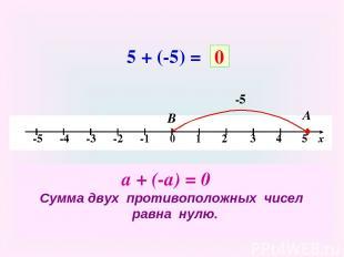 5 + (-5) = -5 А В 0 а + (-а) = 0 Сумма двух противоположных чисел равна нулю.