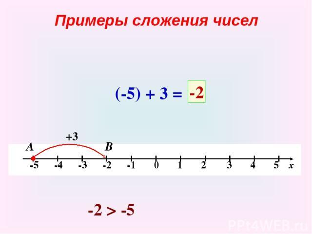 Примеры сложения чисел (-5) + 3 = +3 В -2 А -2 > -5