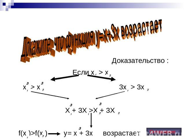 Доказательство : Если х > x х > x 3х > 3x Х + 3X >X + 3X f(x )>f(x ) y= x + 3x возрастает Оглавление