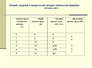 Общий, средний и предельный продукт мебельной фабрики (столы, шт.) Затраты труда