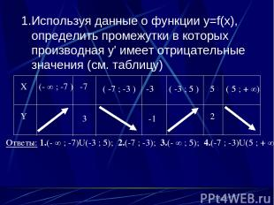 1.Используя данные о функции y=f(x), определить промежутки в которых производная