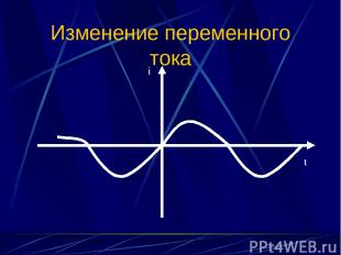 Изменение переменного тока i t