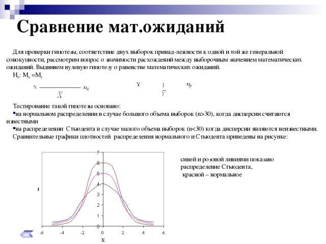 Для проверки гипотезы, соответствие двух выборок принад-лежности к одной и той же генеральной совокупности, рассмотрим вопрос о значимости расхождений между выборочным значением математических ожиданий. Выдвинем нулевую гипотезу о равенстве математи…