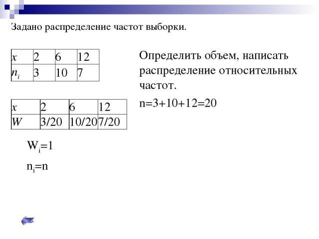 Задано распределение частот выборки. Определить объем, написать распределение относительных частот. n=3+10+12=20 Σ Wi=1 Σ ni=n x 2 6 12 ni 3 10 7 x 2 6 12 W 3/20 10/20 7/20