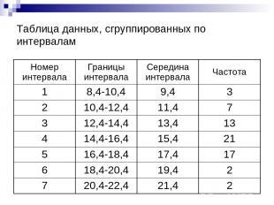 Таблица данных, сгруппированных по интервалам Номер интервала Границы интервала