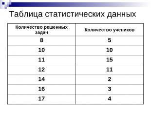 Таблица статистических данных Количество решенных задач Количество учеников 8 5