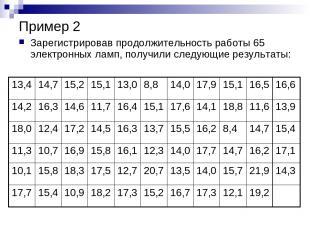 Пример 2 Зарегистрировав продолжительность работы 65 электронных ламп, получили