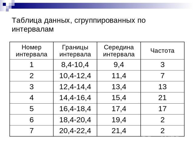 Таблица данных, сгруппированных по интервалам Номер интервала Границы интервала Середина интервала Частота 1 8,4-10,4 9,4 3 2 10,4-12,4 11,4 7 3 12,4-14,4 13,4 13 4 14,4-16,4 15,4 21 5 16,4-18,4 17,4 17 6 18,4-20,4 19,4 2 7 20,4-22,4 21,4 2