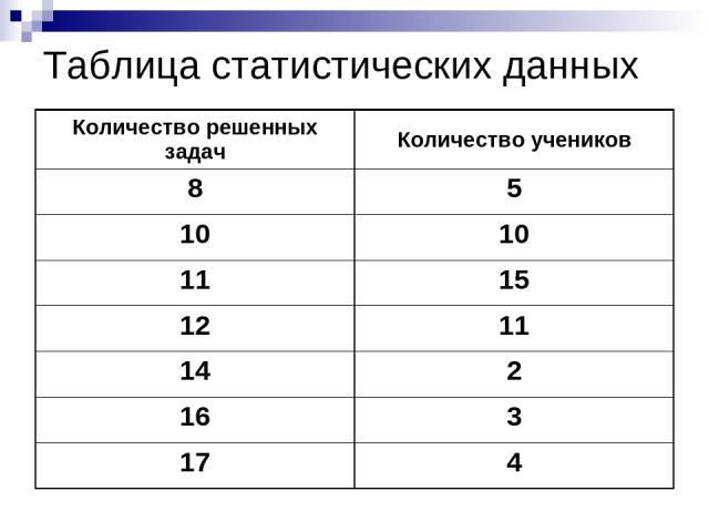 Таблица статистических данных Количество решенных задач Количество учеников 8 5 10 10 11 15 12 11 14 2 16 3 17 4