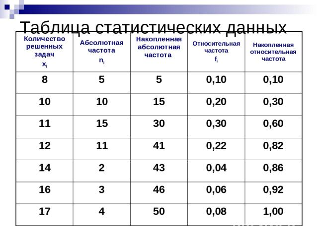 Таблица статистических данных Количество решенных задач xi Абсолютная частота ni Накопленная абсолютная частота Относительная частота fi Накопленная относительная частота 8 5 5 0,10 0,10 10 10 15 0,20 0,30 11 15 30 0,30 0,60 12 11 41 0,22 0,82 14 2 …