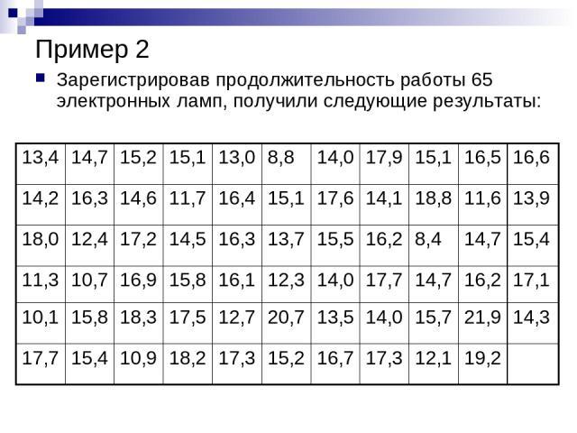 Пример 2 Зарегистрировав продолжительность работы 65 электронных ламп, получили следующие результаты: 13,4 14,7 15,2 15,1 13,0 8,8 14,0 17,9 15,1 16,5 16,6 14,2 16,3 14,6 11,7 16,4 15,1 17,6 14,1 18,8 11,6 13,9 18,0 12,4 17,2 14,5 16,3 13,7 15,5 16,…