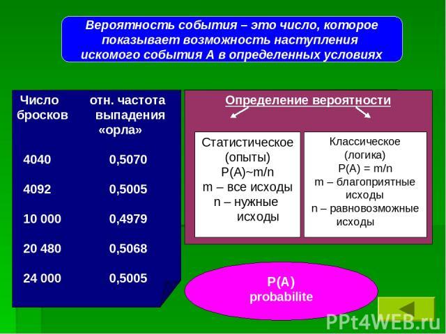 Вероятность события – это число, которое показывает возможность наступления искомого события А в определенных условиях Р(А) probabilite Определение вероятности Статистическое (опыты) Р(А)~m/n m – все исходы n – нужные исходы Классическое (логика) Р(…