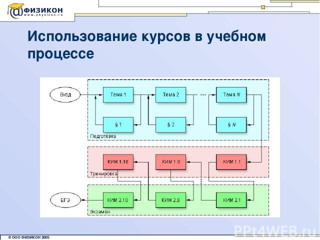 Использование курсов в учебном процессе © ООО ФИЗИКОН 2002 © ООО ФИЗИКОН 2005