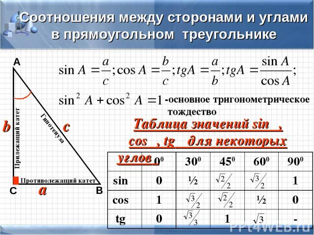Соотношения между сторонами и углами в прямоугольном треугольнике а b с А В С Противолежащий катет Прилежащий катет Гипотенуза -основное тригонометрическое тождество Таблица значений sinα, cosα, tgα для некоторых углов α 00 300 450 600 900 sinα 0 ½ …