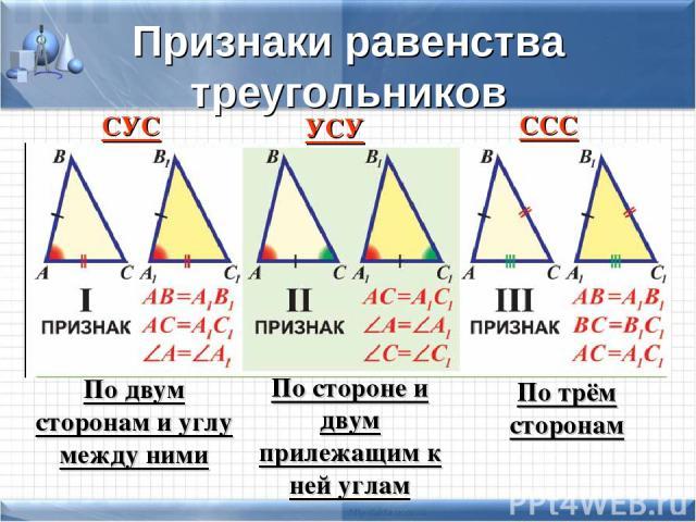 Признаки равенства треугольников СУС УСУ ССС По двум сторонам и углу между ними По стороне и двум прилежащим к ней углам По трём сторонам