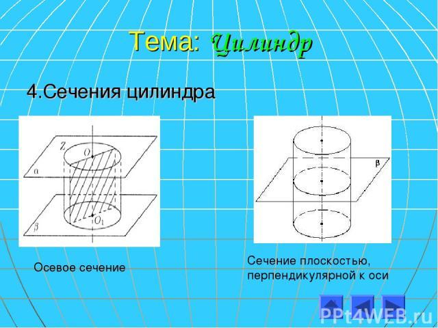 Тема: Цилиндр 4.Сечения цилиндра Осевое сечение Сечение плоскостью, перпендикулярной к оси