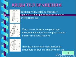 ВИДЫ ТЕЛ ВРАЩЕНИЯ Цилиндр-тело, которое описывает прямоугольник при вращении его