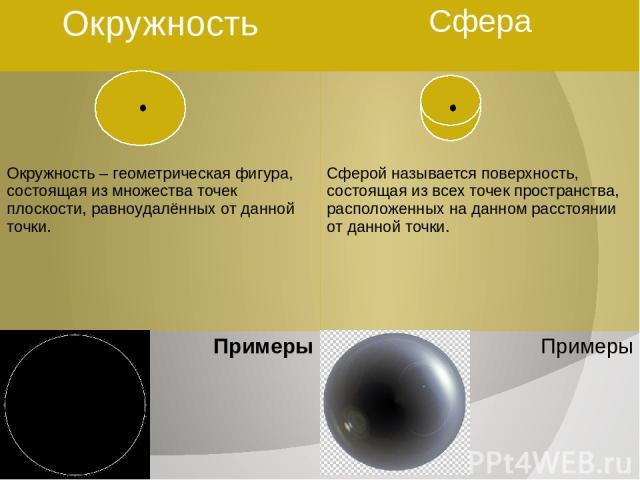 Окружность Сфера Окружность – геометрическая фигура, состоящая из множестваточек плоскости, равноудалённых от данной точки. Сферой называется поверхность, состоящая из всех точекпространства, расположенных на данном расстоянии от данной точки. Приме…