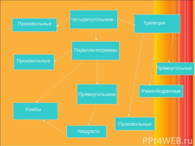 Произвольные Четырехугольники Параллелограммы Произвольные Прямоугольники Прямоугольные Квадраты Ромбы Трапеции Равнобедренные Произвольные