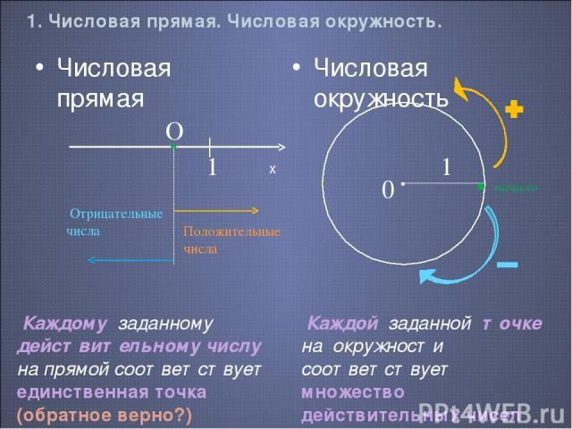 1. Числовая прямая. Числовая окружность. Числовая окружность Числовая прямая Положительные числа Отрицательные числа Каждому заданному действительному числу на прямой соответствует единственная точка (обратное верно?) • 1 0 • начало Каждой заданной …