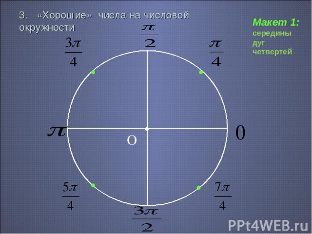 3. «Хорошие» числа на числовой окружности О • 0 • Макет 1: середины дуг четвертей • • •