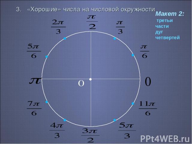 3. «Хорошие» числа на числовой окружности • О 0 Макет 2: третьи части дуг четвертей • • • • • • • •