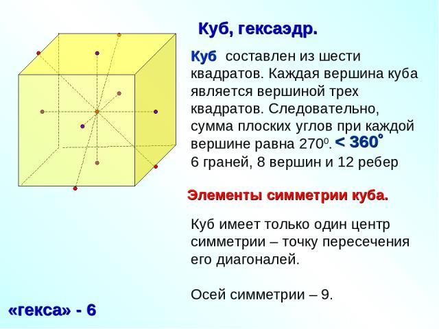 Куб составлен из шести квадратов. Каждая вершина куба является вершиной трех квадратов. Следовательно, сумма плоских углов при каждой вершине равна 2700. 6 граней, 8 вершин и 12 ребер «гекса» - 6 Куб, гексаэдр. < 360