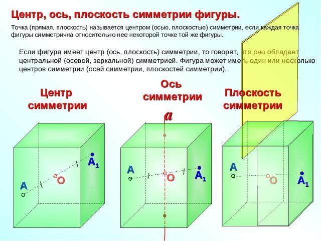Если фигура имеет центр (ось, плоскость) симметрии, то говорят, что она обладает центральной (осевой, зеркальной) симметрией. Фигура может иметь один или несколько центров симметрии (осей симметрии, плоскостей симметрии). Центр симметрии Плоскость с…